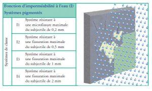 Imperméabilité à l'eau des systèmes techniques de ravalement de façade