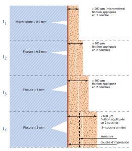 Schéma classe systèmes d'imperméabilisation de façade